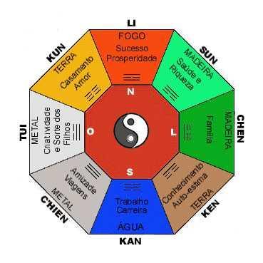 Decora o e projetos decora o feng shui para quartos - Como llenar la casa de energia positiva ...